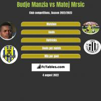 Budje Manzia vs Matej Mrsic h2h player stats