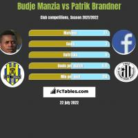Budje Manzia vs Patrik Brandner h2h player stats