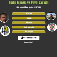 Budje Manzia vs Pavel Zavadil h2h player stats