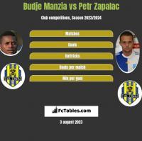 Budje Manzia vs Petr Zapalac h2h player stats