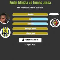 Budje Manzia vs Tomas Jursa h2h player stats
