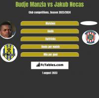 Budje Manzia vs Jakub Necas h2h player stats