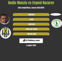 Budje Manzia vs Evgeni Nazarov h2h player stats
