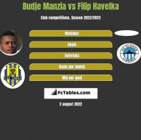 Budje Manzia vs Filip Havelka h2h player stats