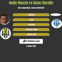Budje Manzia vs Bojan Djordjic h2h player stats