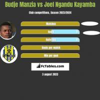 Budje Manzia vs Joel Ngandu Kayamba h2h player stats