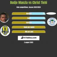 Budje Manzia vs Christ Tiehi h2h player stats