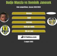 Budje Manzia vs Dominik Janosek h2h player stats