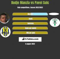Budje Manzia vs Pavel Sulc h2h player stats