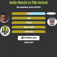 Budje Manzia vs Filip Soucek h2h player stats