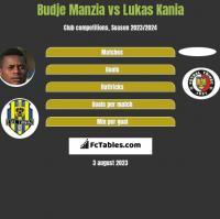 Budje Manzia vs Lukas Kania h2h player stats