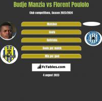 Budje Manzia vs Florent Poulolo h2h player stats
