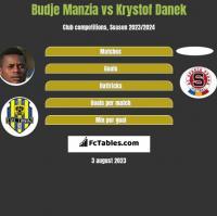 Budje Manzia vs Krystof Danek h2h player stats