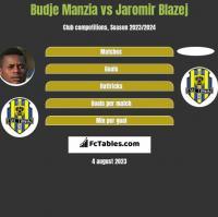 Budje Manzia vs Jaromir Blazej h2h player stats