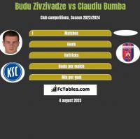 Budu Zivzivadze vs Claudiu Bumba h2h player stats