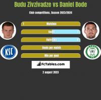 Budu Zivzivadze vs Daniel Bode h2h player stats
