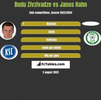 Budu Zivzivadze vs Janos Hahn h2h player stats