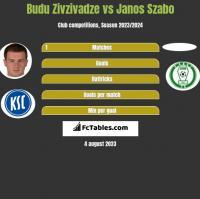 Budu Zivzivadze vs Janos Szabo h2h player stats