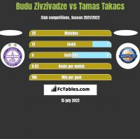 Budu Zivzivadze vs Tamas Takacs h2h player stats
