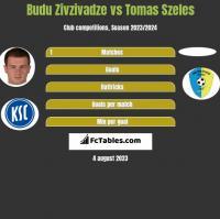 Budu Zivzivadze vs Tomas Szeles h2h player stats