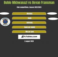 Buhle Mkhwanazi vs Bevan Fransman h2h player stats