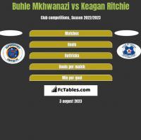 Buhle Mkhwanazi vs Keagan Ritchie h2h player stats