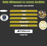 Buhle Mkhwanazi vs Lorenzo Gordinho h2h player stats