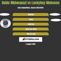 Buhle Mkhwanazi vs Luckyboy Mokoena h2h player stats