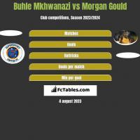 Buhle Mkhwanazi vs Morgan Gould h2h player stats