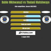 Buhle Mkhwanazi vs Thulani Hlatshwayo h2h player stats