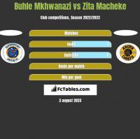 Buhle Mkhwanazi vs Zita Macheke h2h player stats