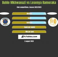 Buhle Mkhwanazi vs Lesenya Ramoraka h2h player stats