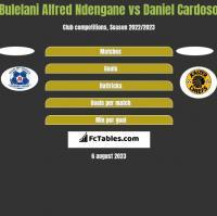 Bulelani Alfred Ndengane vs Daniel Cardoso h2h player stats