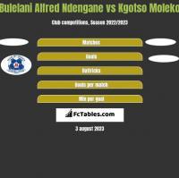 Bulelani Alfred Ndengane vs Kgotso Moleko h2h player stats