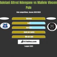 Bulelani Alfred Ndengane vs Maliele Vincent Pule h2h player stats