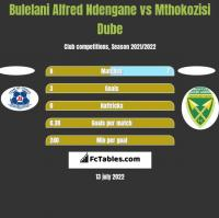 Bulelani Alfred Ndengane vs Mthokozisi Dube h2h player stats