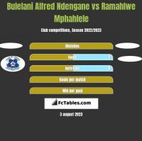 Bulelani Alfred Ndengane vs Ramahlwe Mphahlele h2h player stats
