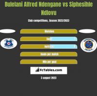 Bulelani Alfred Ndengane vs Siphesihle Ndlovu h2h player stats