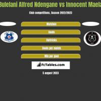 Bulelani Alfred Ndengane vs Innocent Maela h2h player stats