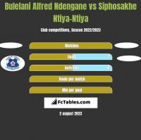 Bulelani Alfred Ndengane vs Siphosakhe Ntiya-Ntiya h2h player stats
