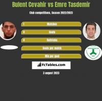 Bulent Cevahir vs Emre Tasdemir h2h player stats