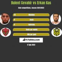 Bulent Cevahir vs Erkan Kas h2h player stats