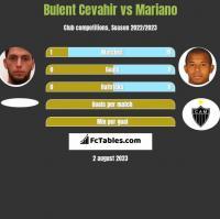 Bulent Cevahir vs Mariano h2h player stats