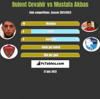 Bulent Cevahir vs Mustafa Akbas h2h player stats