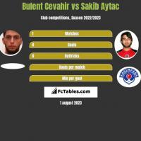 Bulent Cevahir vs Sakib Aytac h2h player stats