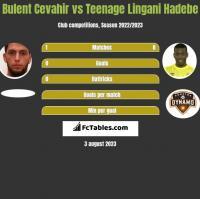 Bulent Cevahir vs Teenage Lingani Hadebe h2h player stats