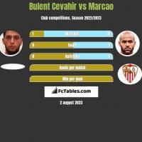 Bulent Cevahir vs Marcao h2h player stats