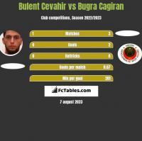 Bulent Cevahir vs Bugra Cagiran h2h player stats