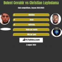 Bulent Cevahir vs Christian Luyindama h2h player stats