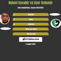Bulent Cevahir vs Ozer Ozdemir h2h player stats